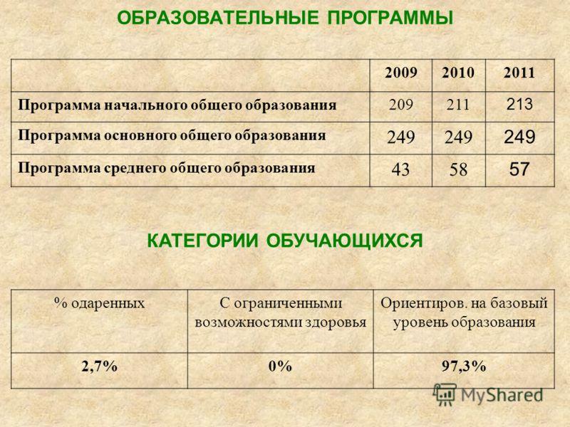Количество обучающихся 2009 20102011 Начальная школа209211 226 Основная школа249 256 Средняя школа4358 56 ИТОГО 501518538 Количество классов20