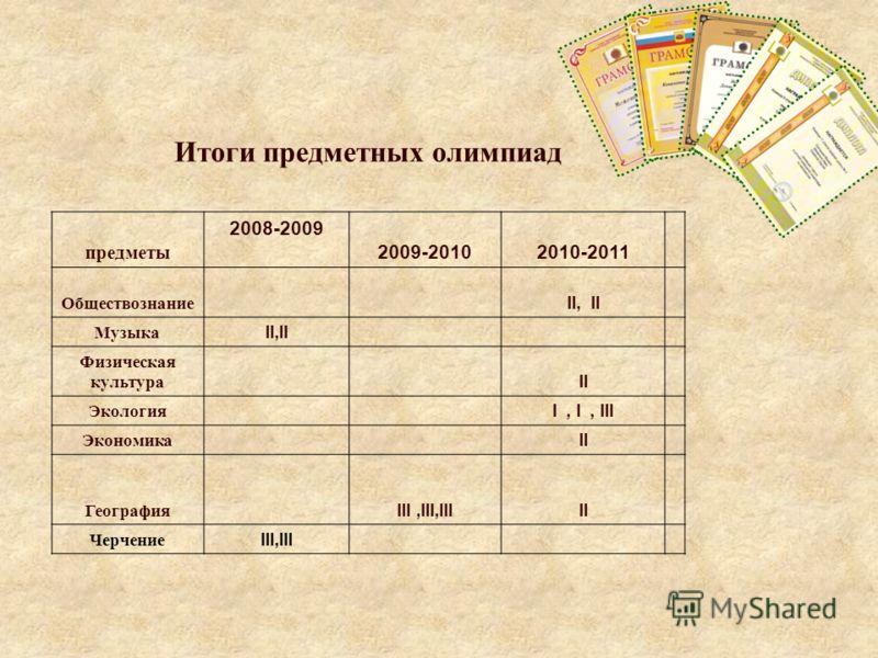 Итоги предметных олимпиад предметы 2008-2009 2009-2010 2010-2011 Русский язык IIIIII Литература II Математика I,II II, III История II I, II Биология II,III II Химия IIII, III Физика IIIII Английский язык II Немецкий язык I,III, I