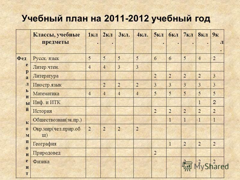 ОБЕСПЕЧЕНИЕ ПЕДАГОГИЧЕСКИМИ КАДРАМИ Количество учителей Образование и категория 2009/20102010/20112011/2012 1. Высшее образование 3837 2. Н/высшее --1 3.Средне- специальное 323 4.Нет пед. образования --- 5. Разряды(8-11) 5- 6. Разряды(12) 551 Первая