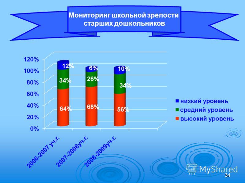 34 Мониторинг школьной зрелости старших дошкольников