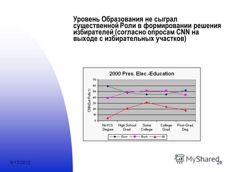 9/13/201226 Уровень Образования не сыграл существенной Роли в формировании решения избирателей (согласно опросам CNN на выходе с избирательных участков)