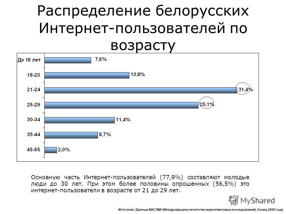 Основную часть Интернет-пользователей (77,9%) составляют молодые люди до 30 лет. При этом более половины опрошенных (56,5%) это интернет-пользователи в возрасте от 21 до 29 лет. Источник: Данные МАСМИ (Международное агентство маркетинговых исследован