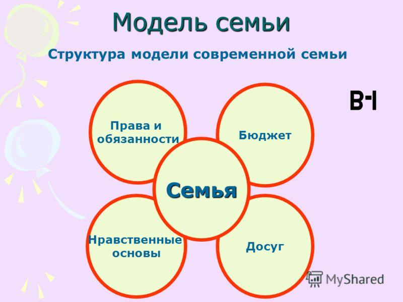 Модель семьи Структура модели современной семьи Права и обязанности Бюджет Досуг Нравственные основы Семья