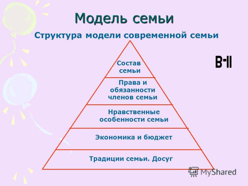 Модель семьи Структура модели современной семьи Состав семьи Права и обязанности членов семьи Нравственные особенности семьи Экономика и бюджет Традиции семьи. Досуг
