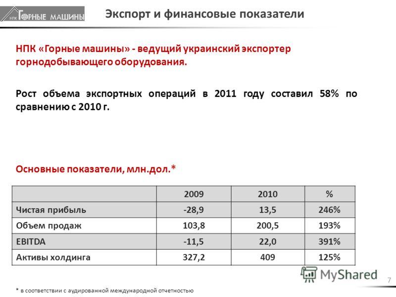 7 20092010% Чистая прибыль-28,913,5246% Объем продаж103,8200,5193% EBITDA-11,522,0391% Активы холдинга327,2409125% Экспорт и финансовые показатели Основные показатели, млн.дол.* НПК «Горные машины» - ведущий украинский экспортер горнодобывающего обор