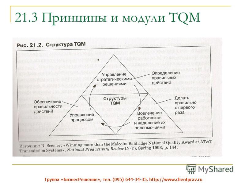 21.3 Принципы и модули TQM Группа «Бизнес Решение», тел. (095) 644-34-35, http://www.clientprav.ru