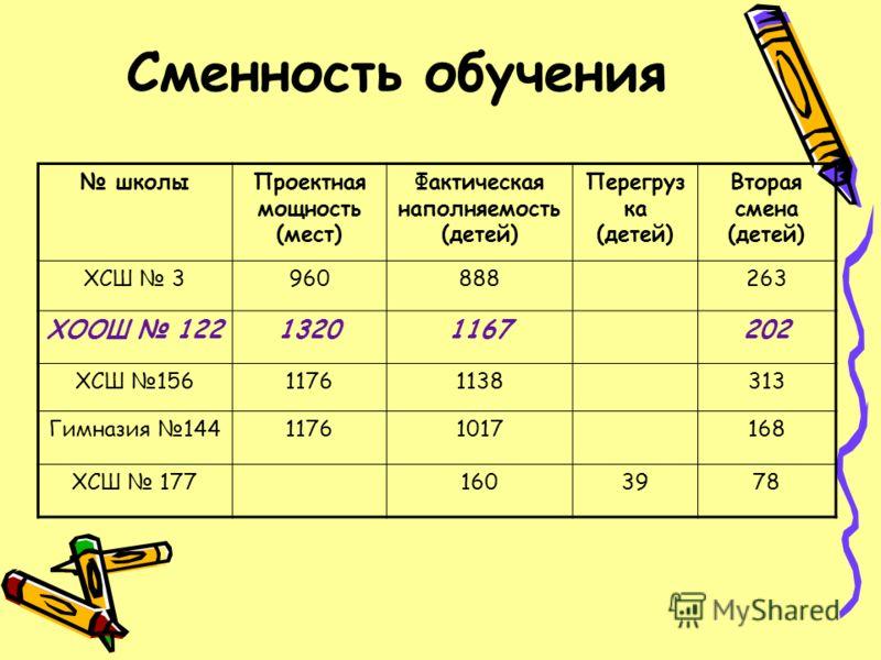 Сменность обучения школыПроектная мощность (мест) Фактическая наполняемость (детей) Перегруз ка (детей) Вторая смена (детей) ХСШ 3960888263 ХООШ 12213201167202 ХСШ 15611761138313 Гимназия 14411761017168 ХСШ 1771603978