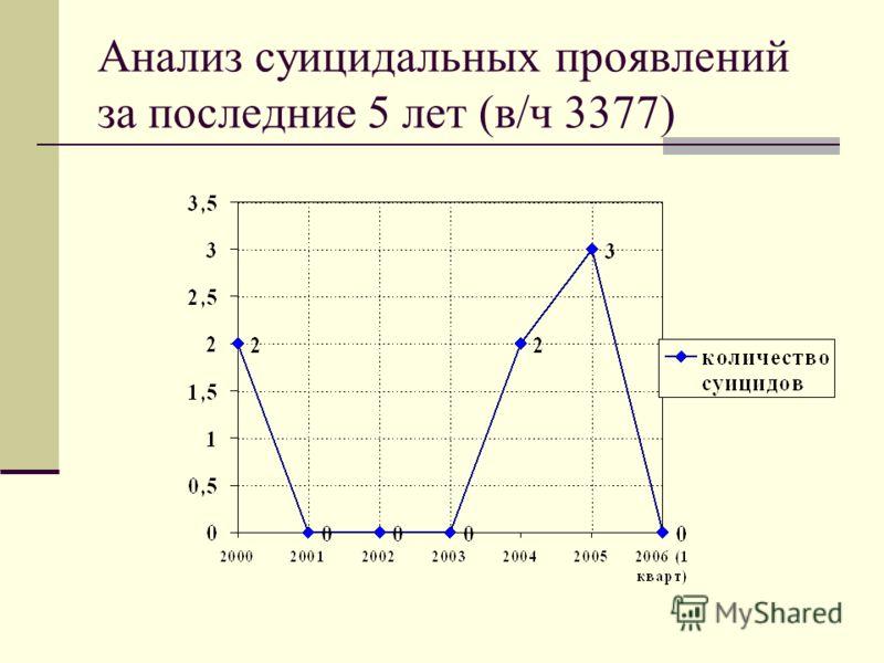 Анализ суицидальных проявлений за последние 5 лет (в/ч 3377)