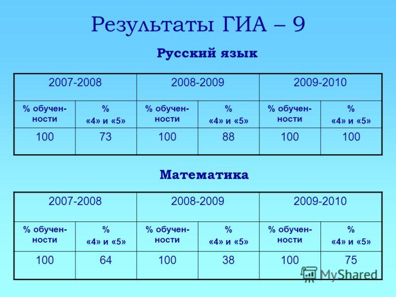Результаты ГИА – 9 2007-20082008-20092009-2010 % обучен- ности % «4» и «5» % обучен- ности % «4» и «5» % обучен- ности % «4» и «5» 1007310088100 Русский язык Математика 2007-20082008-20092009-2010 % обучен- ности % «4» и «5» % обучен- ности % «4» и «
