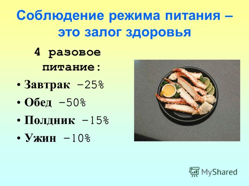 Соблюдение режима питания – это залог здоровья 4 разовое питание: Завтрак -25% Обед -50% Полдник -15% Ужин -10%