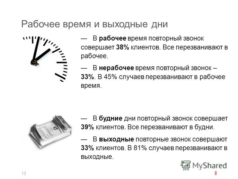 Рабочее время и выходные дни 13 В рабочее время повторный звонок совершает 38% клиентов. Все перезванивают в рабочее. В нерабочее время повторный звонок – 33%. В 45% случаев перезванивают в рабочее время. В будние дни повторный звонок совершает 39% к