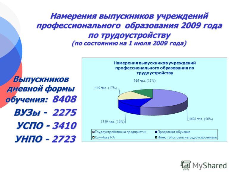 Намерения выпускников учреждений профессионального образования 2009 года по трудоустройству (по состоянию на 1 июля 2009 года) Выпускников дневной формы обучения: 8408 ВУЗы - 2275 ВУЗы - 2275 УСПО - 3410 УСПО - 3410 УНПО - 2723 УНПО - 2723