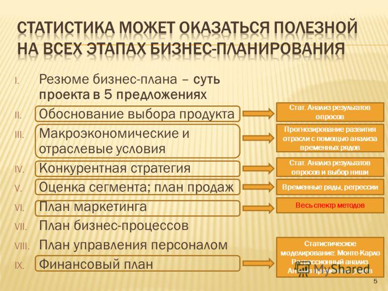 I. Резюме бизнес-плана – суть проекта в 5 предложениях II. Обоснование выбора продукта III. Макроэкономические и отраслевые условия IV. Конкурентная стратегия V. Оценка сегмента; план продаж VI. План маркетинга VII. План бизнес-процессов VIII. План у