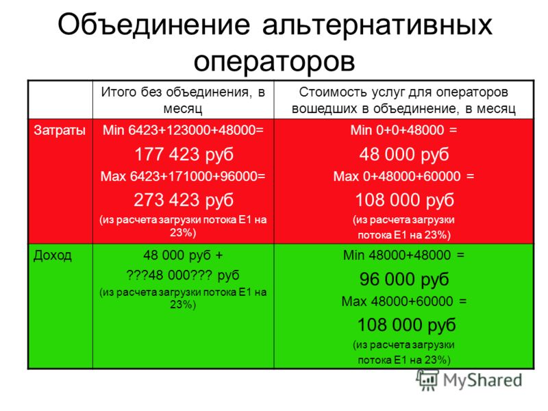 Объединение альтернативных операторов Итого без объединения, в месяц Стоимость услуг для операторов вошедших в объединение, в месяц ЗатратыMin 6423+123000+48000= 177 423 руб Max 6423+171000+96000= 273 423 руб (из расчета загрузки потока Е1 на 23%) Mi