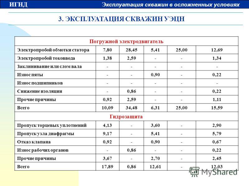 ИГНД Э ксплуатация скважин в осложненных условиях 3. ЭКСПЛУАТАЦИЯ СКВАЖИН УЭЦН Погружной электродвигатель Электропробой обмотки статора7,8028,455,4125,0012,69 Электропробой токоввода1,382,59--1,34 Заклинивание или слом вала----- Износ пяты--0,90-0,22