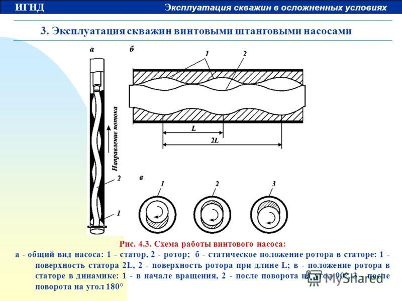 ИГНД Э ксплуатация скважин в осложненных условиях 3. Эксплуатация скважин винтовыми штанговыми насосами Рис. 4.3. Схема работы винтового насоса: а - общий вид насоса: 1 - статор, 2 - ротор; б - статическое положение ротора в статоре: 1 - поверхность