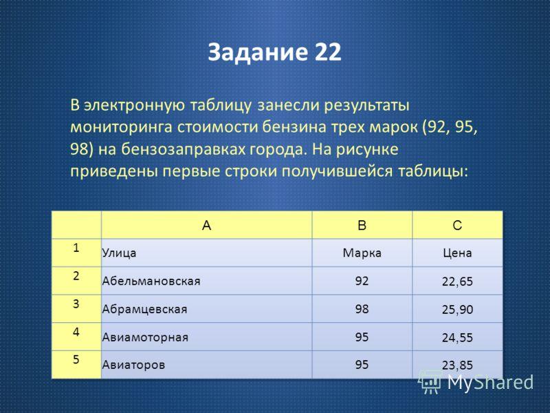 Задание 22 В электронную таблицу занесли результаты мониторинга стоимости бензина трех марок (92, 95, 98) на бензозаправках города. На рисунке приведены первые строки получившейся таблицы :