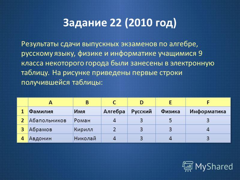 Задание 22 (2010 год ) Результаты сдачи выпускных экзаменов по алгебре, русскому языку, физике и информатике учащимися 9 класса некоторого города были занесены в электронную таблицу. На рисунке приведены первые строки получившейся таблицы :