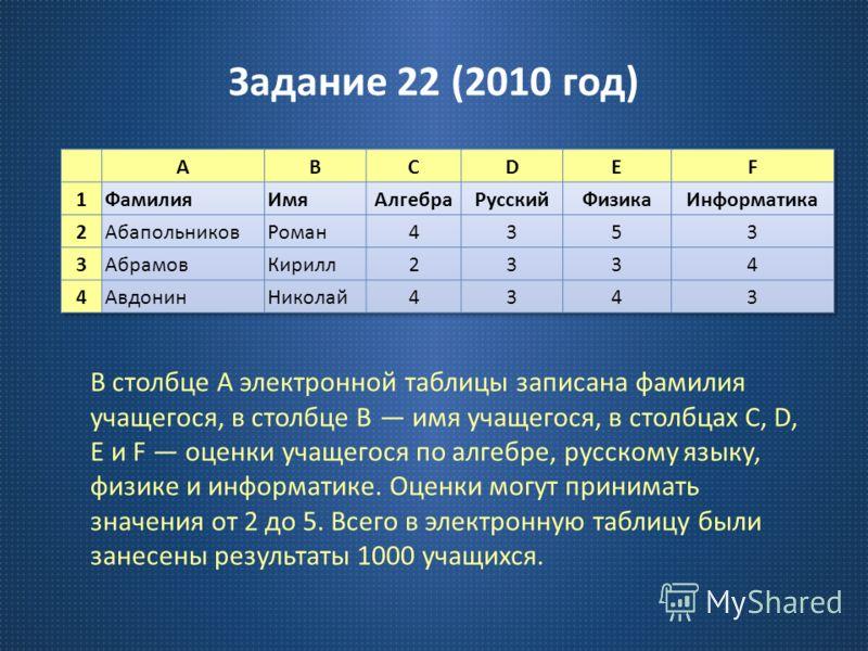 Задание 22 (2010 год ) В столбце A электронной таблицы записана фамилия учащегося, в столбце B имя учащегося, в столбцах C, D, E и F оценки учащегося по алгебре, русскому языку, физике и информатике. Оценки могут принимать значения от 2 до 5. Всего в