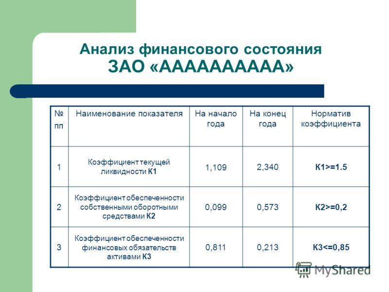 Анализ финансового состояния ЗАО «АААААААААА» пп Наименование показателяНа начало года На конец года Норматив коэффициента 1 Коэффициент текущей ликвидности К1 1,109 2,340К1>=1.5 2 Коэффициент обеспеченности собственными оборотными средствами К2 0,09