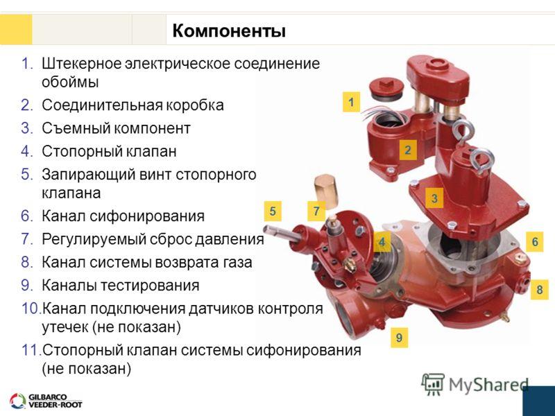 1 2 3 4 5 6 7 8 9 1.Штекерное электрическое соединение обоймы 2.Соединительная коробка 3.Съемный компонент 4.Стопорный клапан 5.Запирающий винт стопорного клапана 6.Канал сифонирования 7.Регулируемый сброс давления 8.Канал системы возврата газа 9.Кан