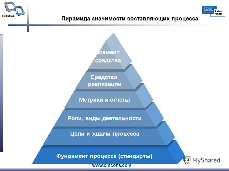www.cmcons.com Фундамент процесса (стандарты) Пирамида значимости составляющих процесса Цели и задачи процесса Роли, виды деятельности Метрики и отчеты Средства реализации Элемент средства