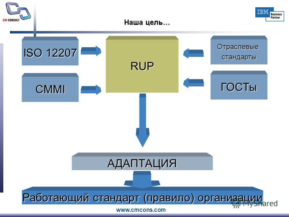 www.cmcons.com Наша цель… RUP АДАПТАЦИЯ Работающий стандарт (правило) организации ISO 12207 CMMI Отраслевые стандарты ГОСТы
