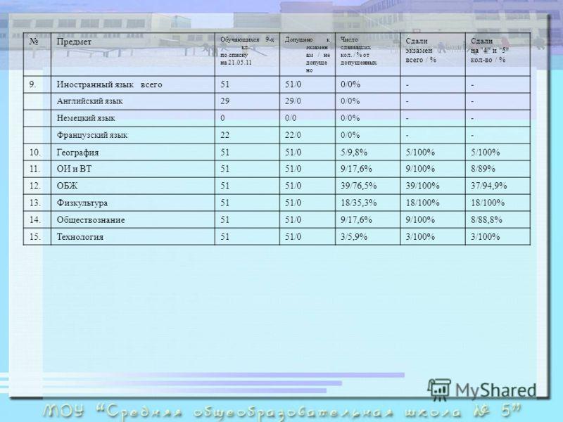 Предмет Обучающихся 9-х кл. по списку на 21.05.11 Допущено к экзамен ам / не допуще но Число сдававших кол. / % от допущенных Сдали экзамен всего / % Сдали на