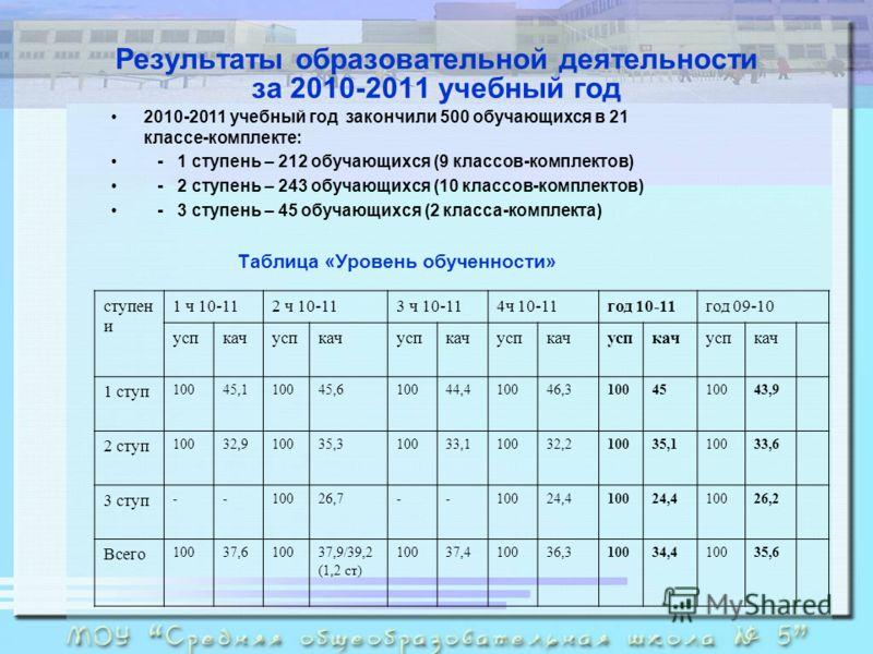 Результаты образовательной деятельности за 2010-2011 учебный год 2010-2011 учебный год закончили 500 обучающихся в 21 классе-комплекте: - 1 ступень – 212 обучающихся (9 классов-комплектов) - 2 ступень – 243 обучающихся (10 классов-комплектов) - 3 сту