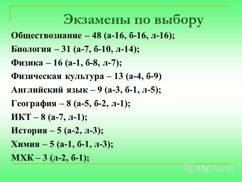 Экзамены по выбору Обществознание – 48 (а-16, б-16, л-16); Биология – 31 (а-7, б-10, л-14); Физика – 16 (а-1, б-8, л-7); Физическая культура – 13 (а-4, б-9) Английский язык – 9 (а-3, б-1, л-5); География – 8 (а-5, б-2, л-1); ИКТ – 8 (а-7, л-1); Истор