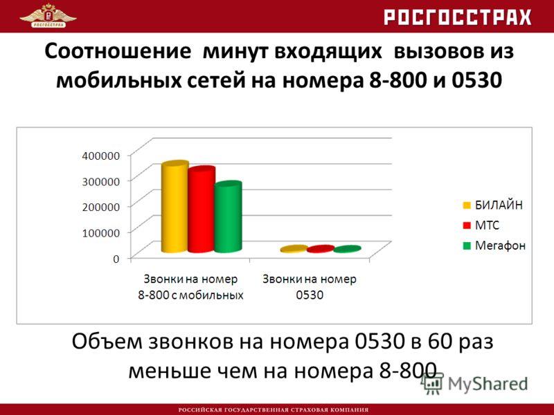Соотношение минут входящих вызовов из мобильных сетей на номера 8-800 и 0530 Объем звонков на номера 0530 в 60 раз меньше чем на номера 8-800