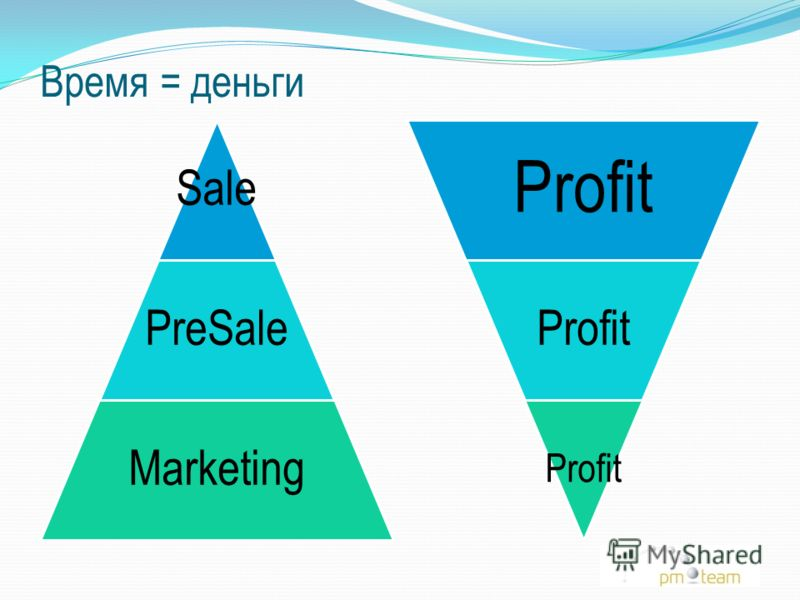 Время = деньги Sale PreSale Marketing Profit