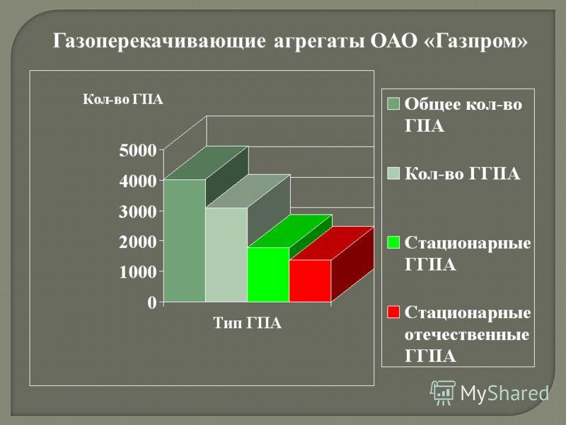 Газоперекачивающие агрегаты ОАО «Газпром»