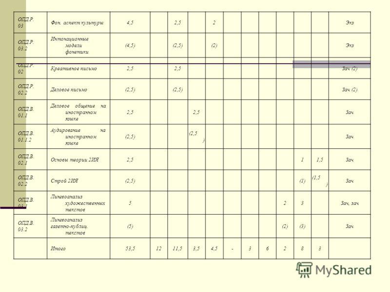 ОПД.Р. 03 Фон. аспект культуры4,52,52Экз ОПД.Р. 03.2 Интонационные модели фонетики (4,5)(2,5)(2)Экз ОПД.Р. 02 Креативное письмо2,5 Зач (2) ОПД.Р. 02.2 Деловое письмо(2,5) Зач (2) ОПД.В. 01.1 Деловое общение на иностранном языке 2,5 Зач ОПД.В. 01.1.2