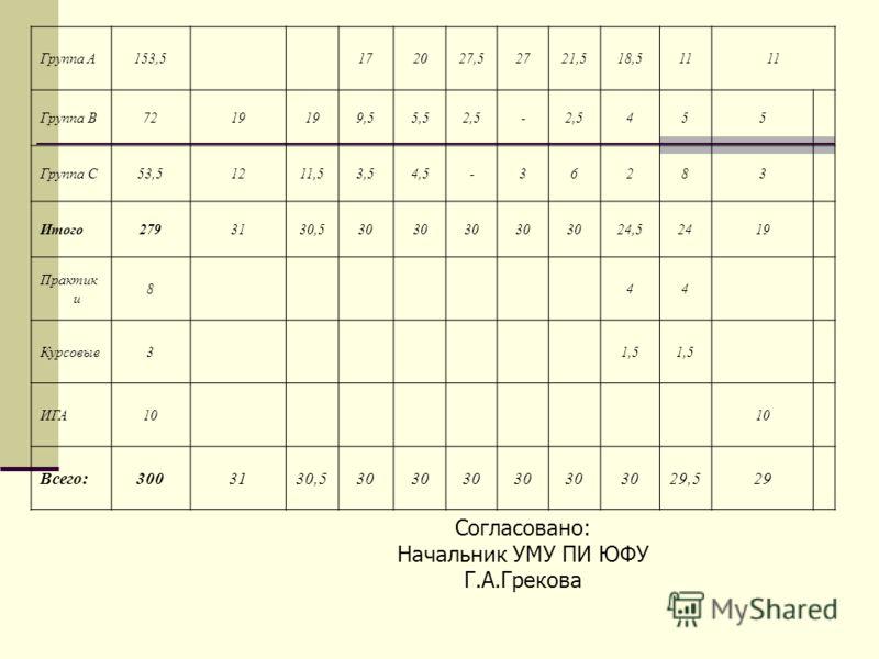 Группа A153,5172027,52721,518,511 Группа B7219 9,55,52,5- 455 Группа C53,51211,53,54,5-36283 Итого2793130,530 24,52419 Практик и 844 Курсовые31,5 ИГА10 Всего:3003130,530 29,529 Согласовано: Начальник УМУ ПИ ЮФУ Г.А.Грекова