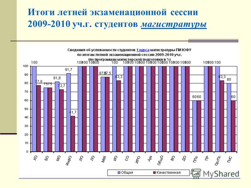 Итоги летней экзаменационной сессии 2009-2010 уч.г. студентов магистратуры