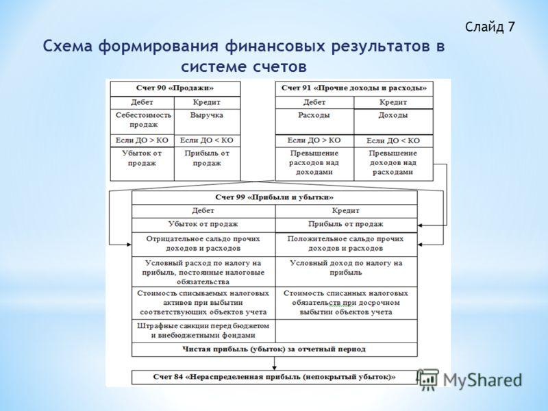 Слайд 7 Схема формирования