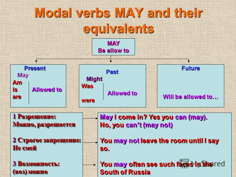 Modal verbs MAY and their equivalents MAY Be allow to Present Present MayAm Is Allowed to are Past Past Might MightWas Allowed to Allowed towereFuture Will be allowed to… 1 Разрешение: Можно, разрешается 2 Строгое запрещение: Не смей 3 Возможность: (