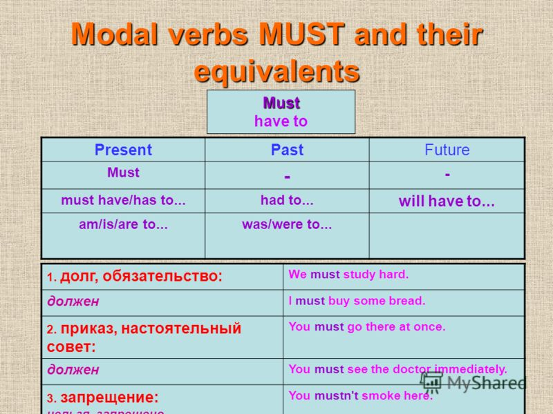 Modal verbs MUST and their equivalents PresentPastFuture Must - - must have/has to...had to... will have to... am/is/are to...was/were to... Must have to 1. долг, обязательство: We must study hard. должен I must buy some bread. 2. приказ, настоятельн