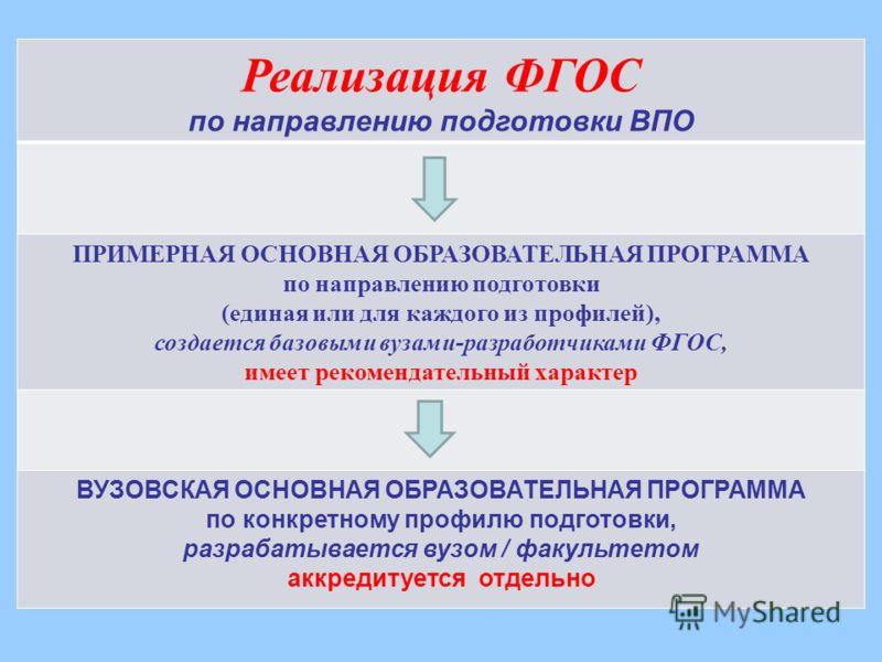 Схема реализации ФГОС-3