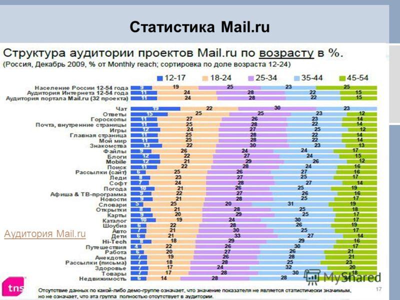 Статистика Mail.ru Аудитория Mail.ru
