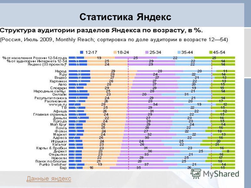 Статистика Яндекс Данные яндекс