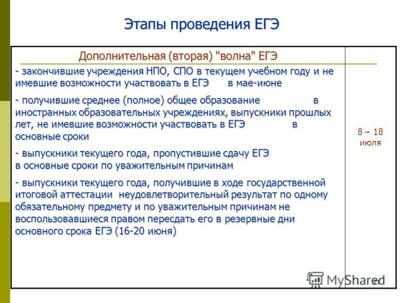 21 Этапы проведения ЕГЭ Дополнительная (вторая)