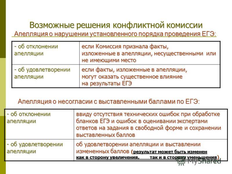 27 Возможные решения конфликтной комиссии Апелляция о нарушении установленного порядка проведения ЕГЭ: - об отклонении апелляции если Комиссия признала факты, изложенные в апелляции, несущественными или не имеющими место - об удовлетворении апелляции
