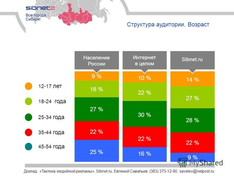 Структура аудитории. Возраст Население России 9 % 18 % 27 % 22 % 25 % 10 % 22 % 30 % 22 % 16 % 14 % 27 % 28 % 22 % 9 % Sibnet.ru 18-24 года 12-17 лет 35-44 года 25-34 года 45-54 года Интернет в целом Доклад: «Тактика медийной рекламы», Sibnet.ru, Евг