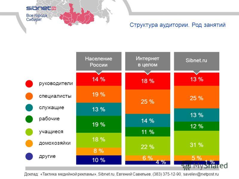 Структура аудитории. Род занятий специалисты руководители рабочие служащие учащиеся домохозяйки другие Население России 14 % 25 % 19 % 13 % 19 % 18 % 8 % 10 % 18 % 25 % 14 % 11 % 22 % 6 % 4 % 13 % 25 % 13 % 12 % 31 % 5 % 1 % Интернет в целом Sibnet.r