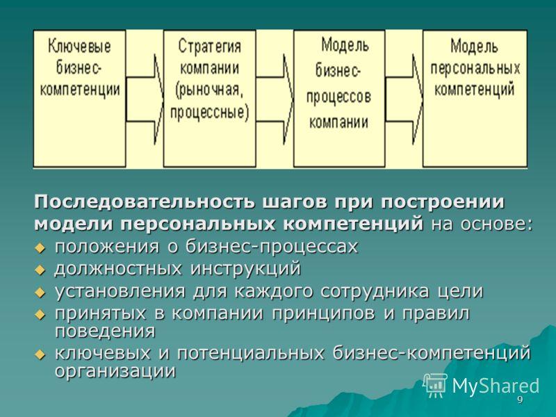 9 Последовательность шагов при построении модели персональных компетенций на основе: положения о бизнес-процессах положения о бизнес-процессах должностных инструкций должностных инструкций установления для каждого сотрудника цели установления для каж