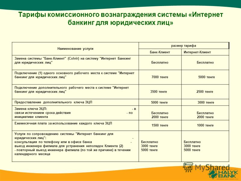 Тарифы комиссионного вознаграждения системы «Интернет банкинг для юридических лиц» Наименование услуги размер тарифа Банк-КлиентИнтернет-Клиент Замена системы