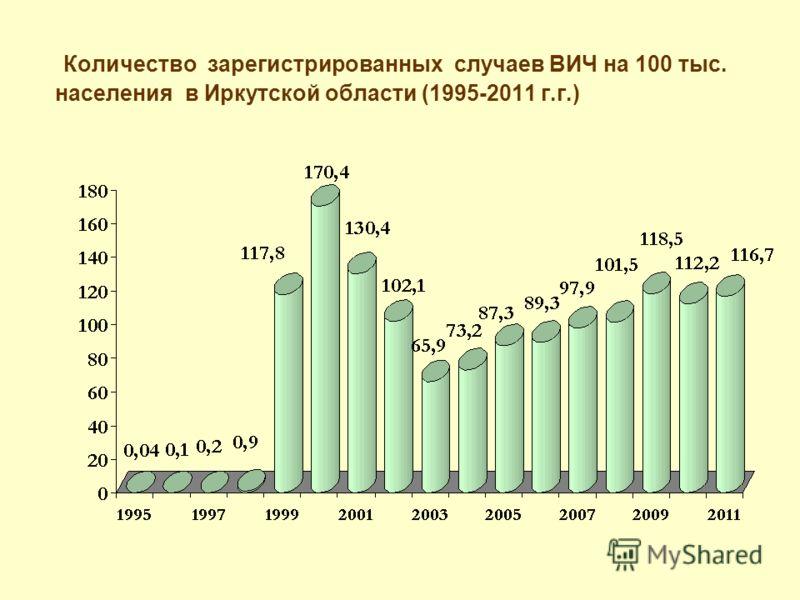 Количество зарегистрированных случаев ВИЧ на 100 тыс. населения в Иркутской области (1995-2011 г.г.)