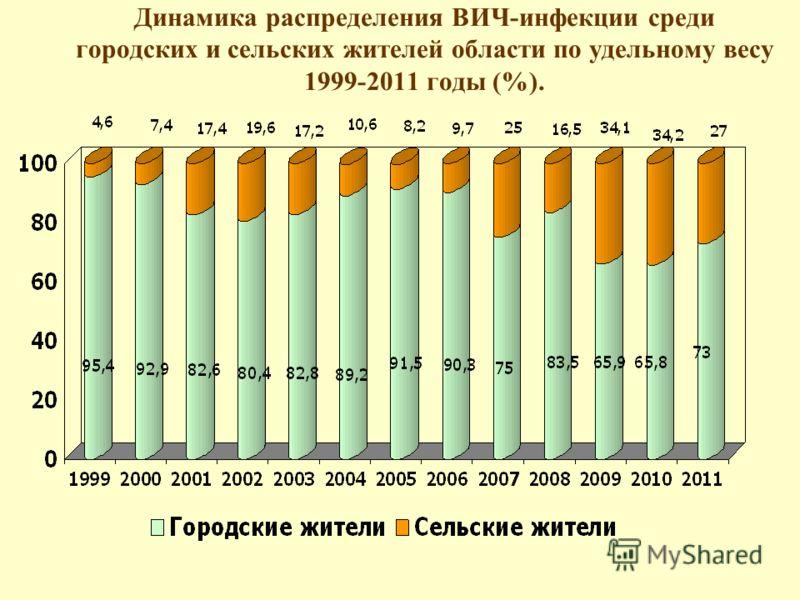 Динамика распределения ВИЧ-инфекции среди городских и сельских жителей области по удельному весу 1999-2011 годы (%).